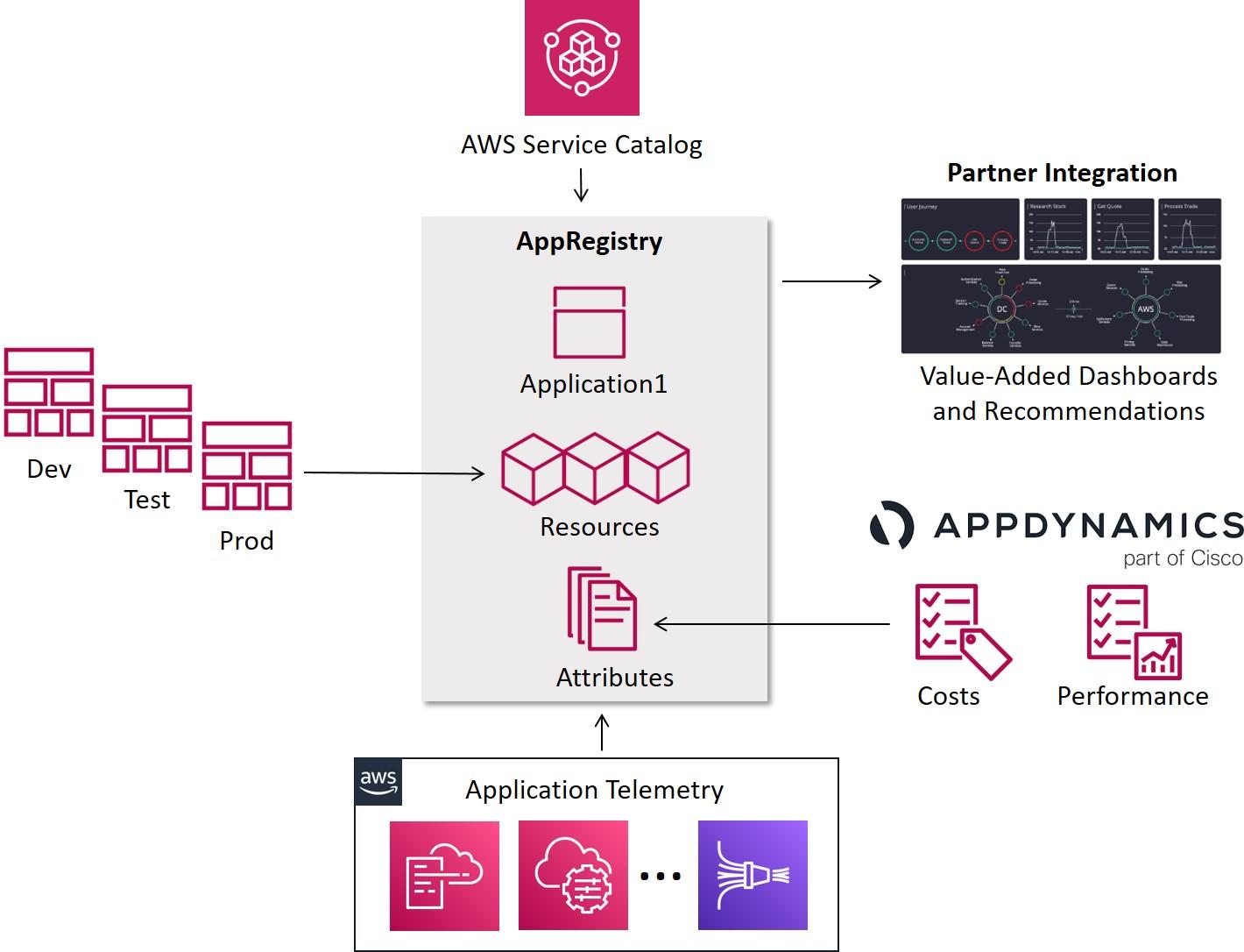 Diagram displays integration between AppDynamics, AppRegistry, AWS Service Catalog, application telemetry, partner integration, and dev, test, and prod environments.