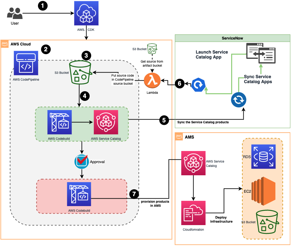 This Figure shows the seven steps of the solution process. AWS CodePipeline is used to build the product and AWS Service Catalog is used to deploy infrastructure to AMS environments.