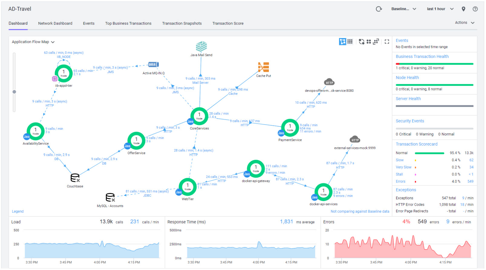 The AD-Travel flow map dashboard displays graphs for load, response time (ms), and errors. It also displays events, business transaction health, security events, and a transaction scorecard.