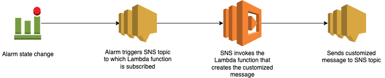 When the alarm state changes, the alarm triggers an SNS topic to which the Lambda function is subscribed. SNS invokes the Lambda function that creates the customized message. The message is sent to the SNS topic.