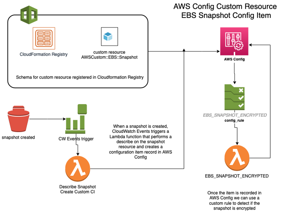 AWS Config custom resource EBS snapshot configuration item
