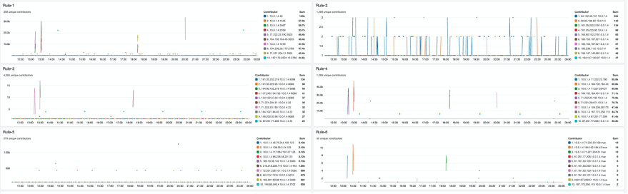 shows multiple Contributor Insights rules added to a CloudWatch dashboard.