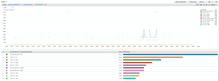 A visualization of Contributor Insights rule. The upper half shows the time series. The lower half shows a ranking of the top contributors over the specified time period.