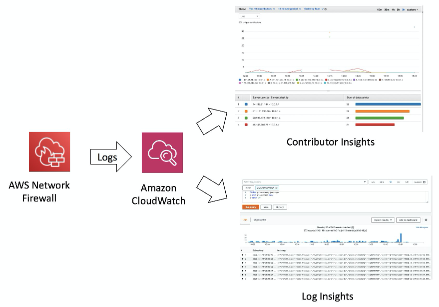 AWS Network Firewall logs are ingested into CloudWatch and analyzed through Contributor Insights and CloudWatch Logs Insights.