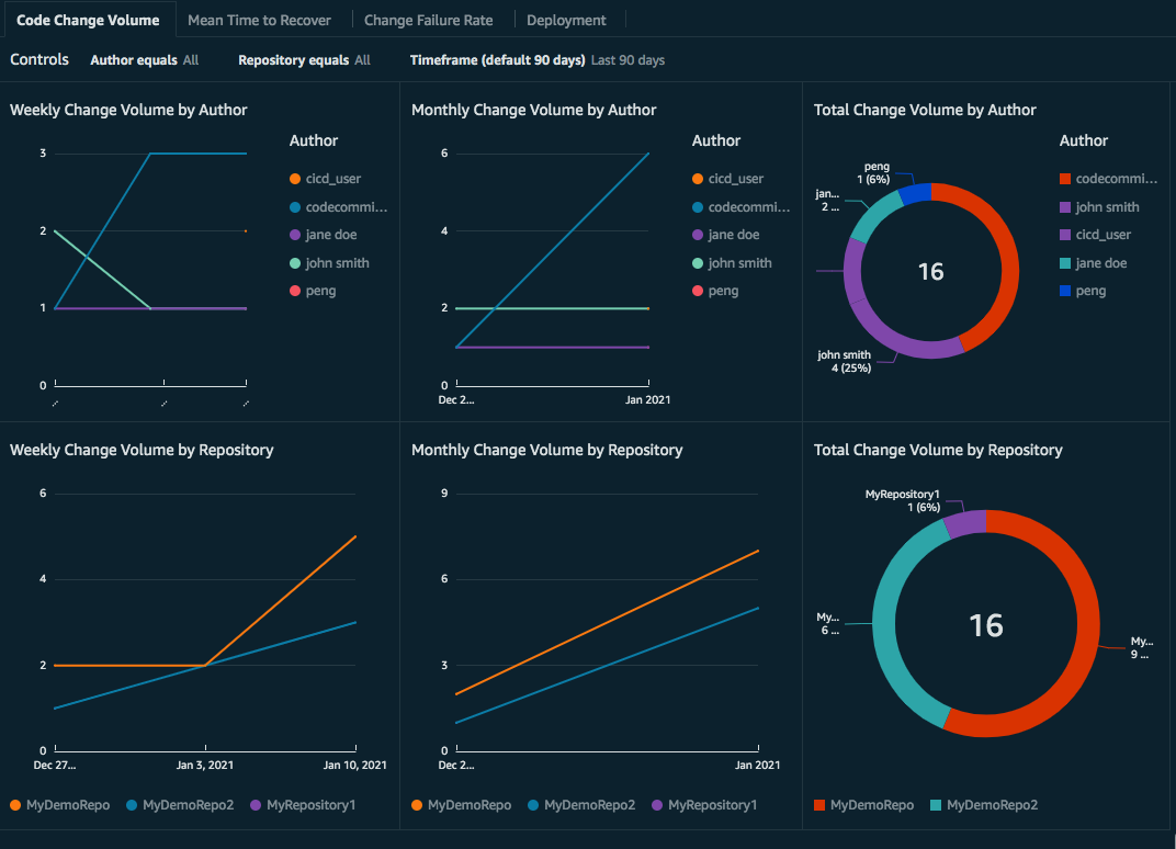 Dashboard includes graphs for Weekly Change Volume by Author, Weekly Change Volume by Repository, Monthly Change Volume by Author, Monthly Change Volume by Repository, Total Change Volume by Author, and Total Change Volume by Repository.