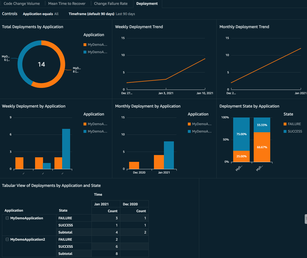 Dashboard displays graphs for Total Deployments by Application, Weekly Deployment Trend, Monthly Deployment Trend, Weekly Deployment by Application, Monthly Deployment by Application, Deployment State by Application, and Tabular View of Deployments by Application and State.