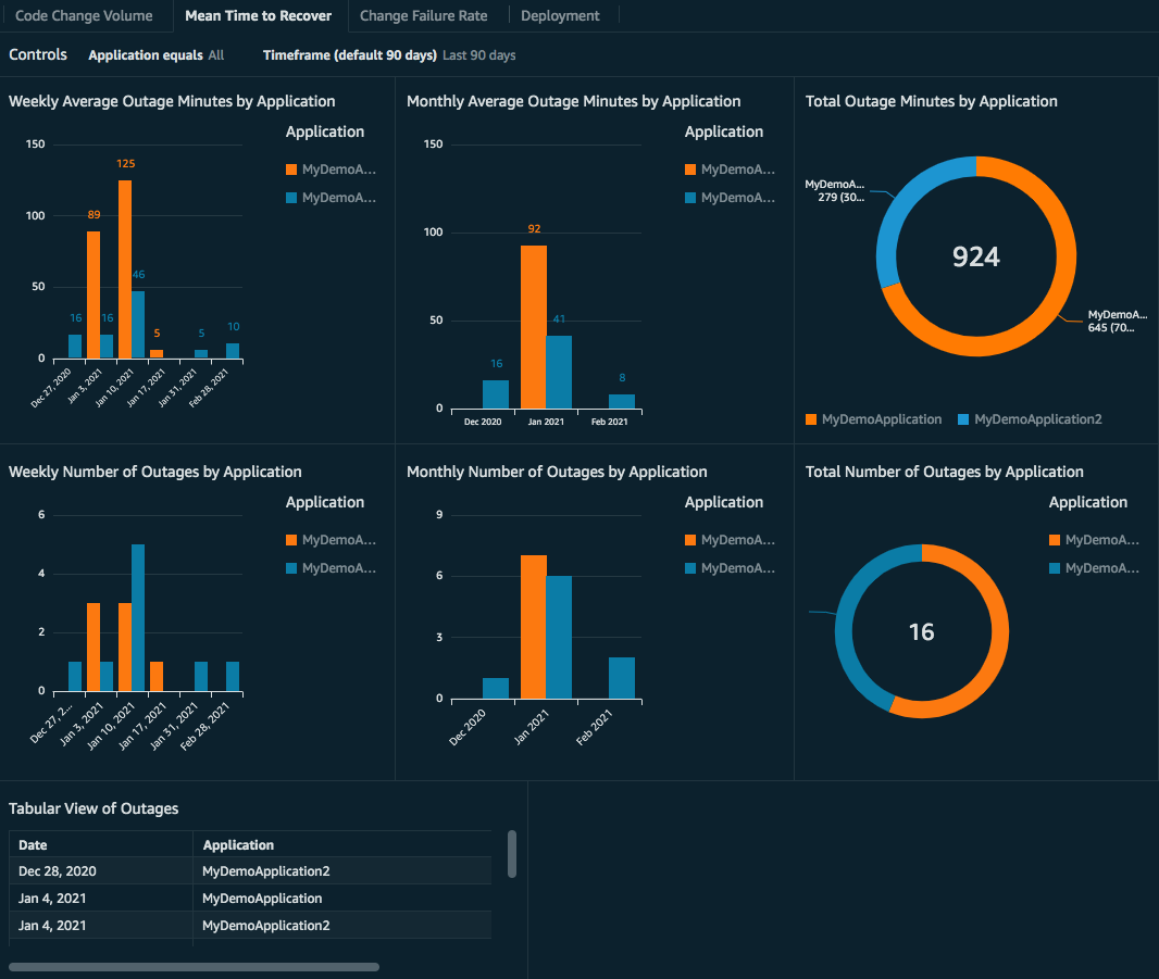 Dashboard displays graphs for weekly Average Outage Minutes by Application, Weekly Number of Outages by Application, Monthly Outage Minutes by Application, Monthly Number of Outages by Application, Total Outage Minutes by Application, and Total Number of Outages by Application.