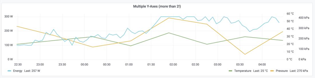 Figure 6: Multiple y-axes