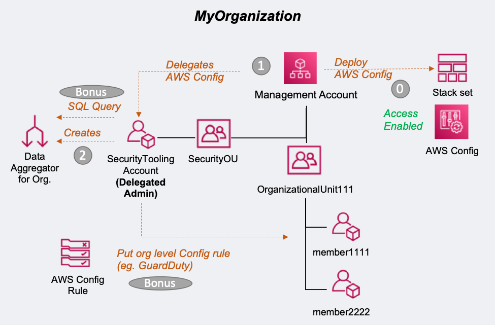 Diagram shows MyOrganization, management account, OrganizationalUnit111, SecurityTooling account (delegated admin) under Security OU described in the post.