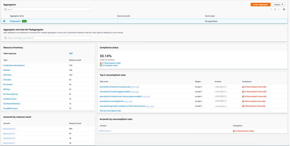 The dashboard in the AWS Config console displays resource inventory, accounts by resource count, compliance status (in this example, 30.14%), top five noncompliant rules, and accounts by noncompliant rules.