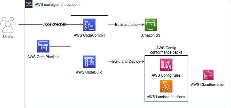 Check the code into CodeCommit. CodePipeline pipeline starts and triggers a CodeBuild job. Build artifacts are sent to an S3 bucket. The conformance packs composed of AWS Config rules and Lambda functions are deployed using CloudFormation.