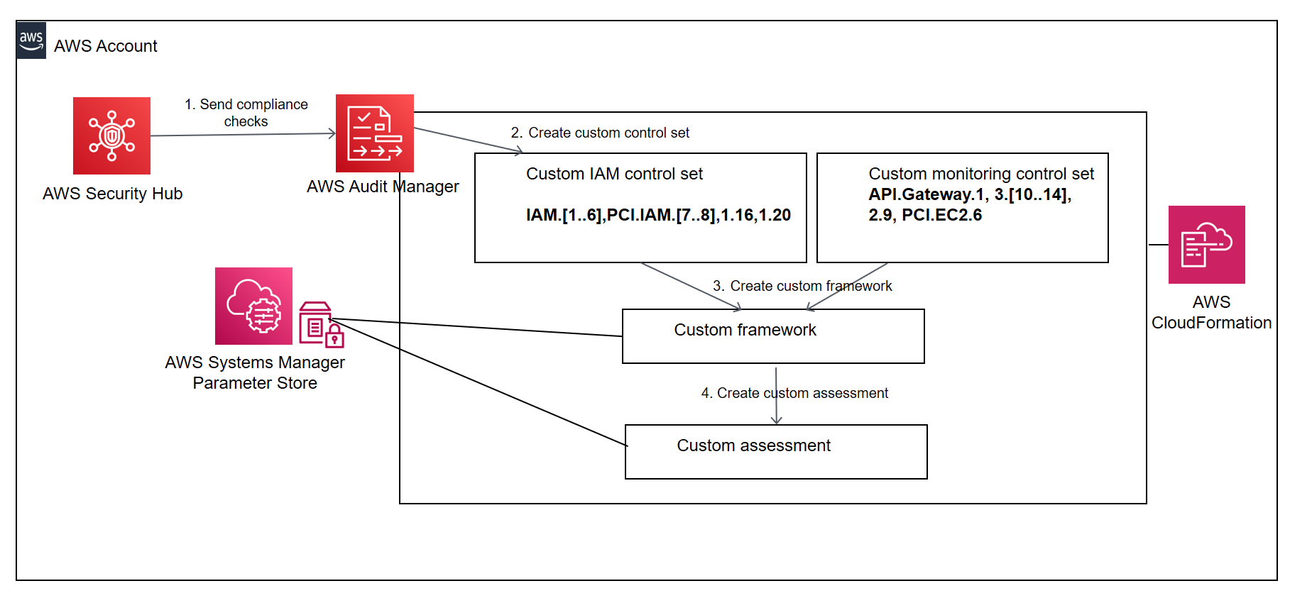 In step 1, Security Hub sends compliance checks to AWS Audit Manager. enecIccbibeeuihnlvbgjkbfil iljditnddjsvtunheertktep 2, the solution creates custom control sets. In step 3, the solution creates a custom framework. In step 4, the solution provisions a custom assessment from the framework