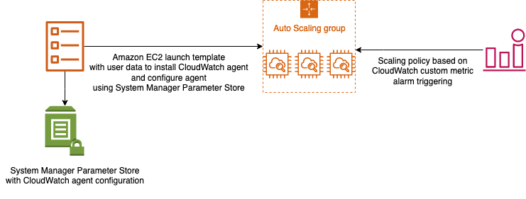 Amazon EC2 launch template with user data to install the CloudWatch data and configure the agent using the Systems Manager Parameter Store. The scaling policy is based on the CloudWatch custom metric alarm triggering.