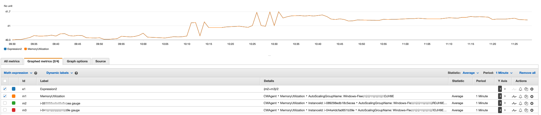 Comparing aggregated MemoryUtilization metric on Amazon EC2 Auto Scaling group with the average math expression of the MemoryUtilization metrics on individual instances in the Windows fleet.