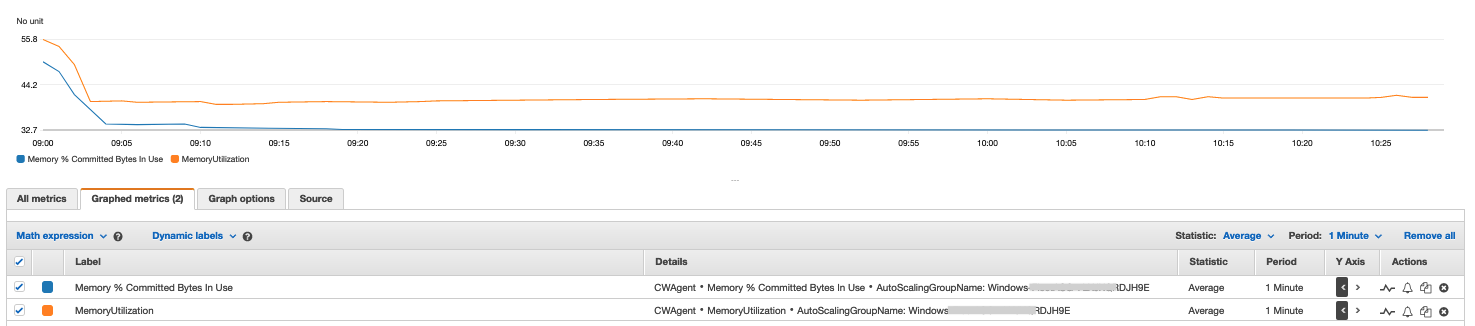 Comparing Memory % Committed Bytes In Use with PowerShell custom RAM utilization metric, shows that Memory % Committed Bytes In Use has lower utilization because it uses a higher total of both RAM and swap/page file for the total available memory.