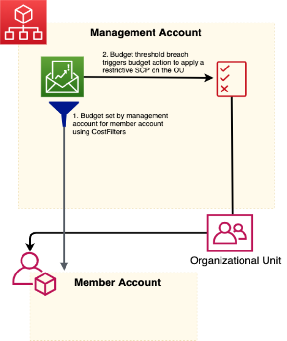 The first step in the diagram is the management account sets the budget for the member account. In the second step, when the budget threshold is breached, a budget action applies a restrictive SCP on the OU.