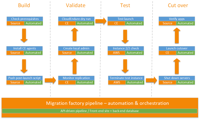 Figure 2. CloudEndure Migration Factory Orchestration of automated migration tasks