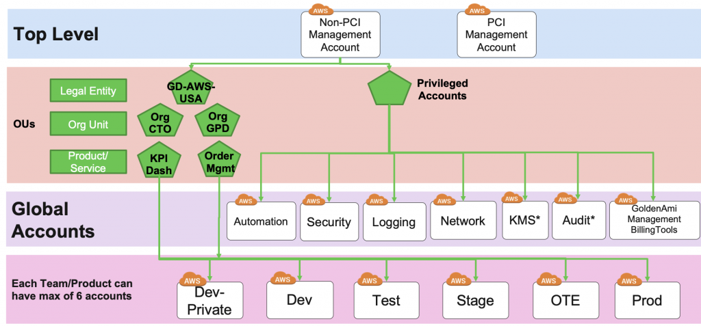 shows the OU hierarchy levels (legal entity, org unit, and product/service)