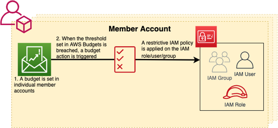 In step 1, the budget is set in member accounts. In step 2, when the threshold is breached, a budget action is triggered and a restrictive IAM policy is applied to the role, user, or group.