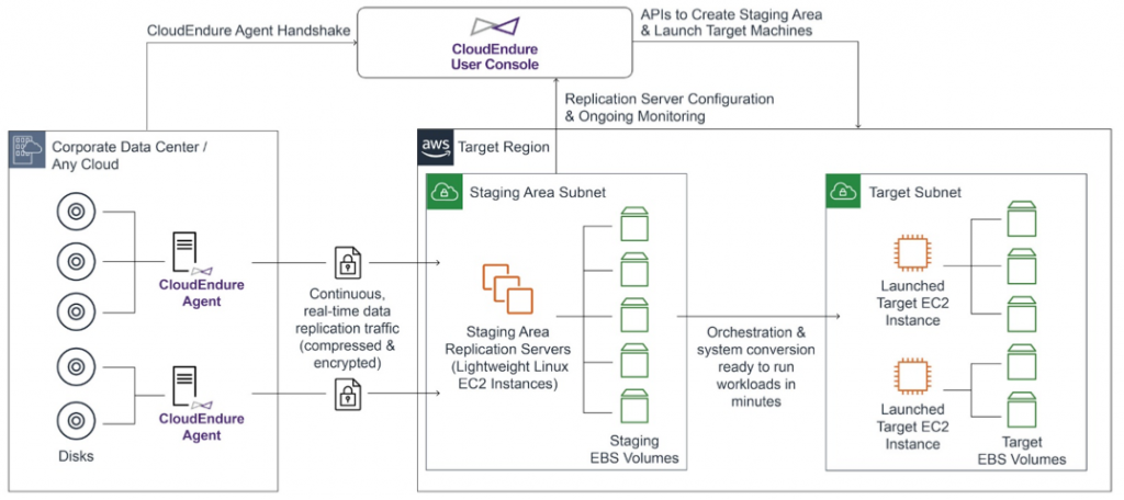 CloudEndure Architecture depicting overall replication and cutover mechanism