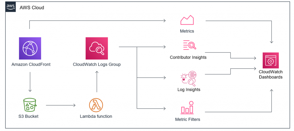 Lambda function pulls CloudFront logs from an S3 bucket and writes them to CloudWatch Logs. CloudFront metrics are used in a CloudWatch dashboard
