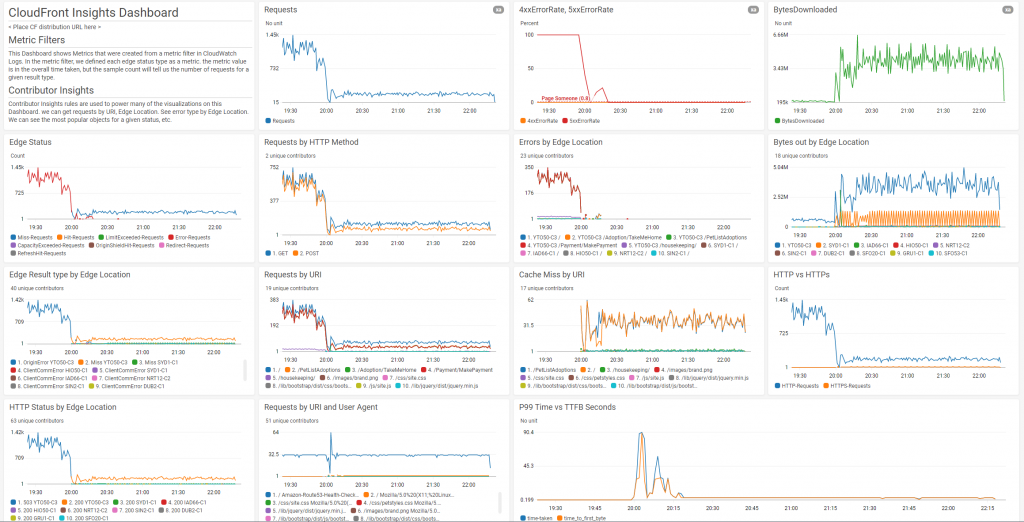 The dashboard displays graphs for edge status, requests by HTTP method, requests by URI, cache miss by URI, and more.