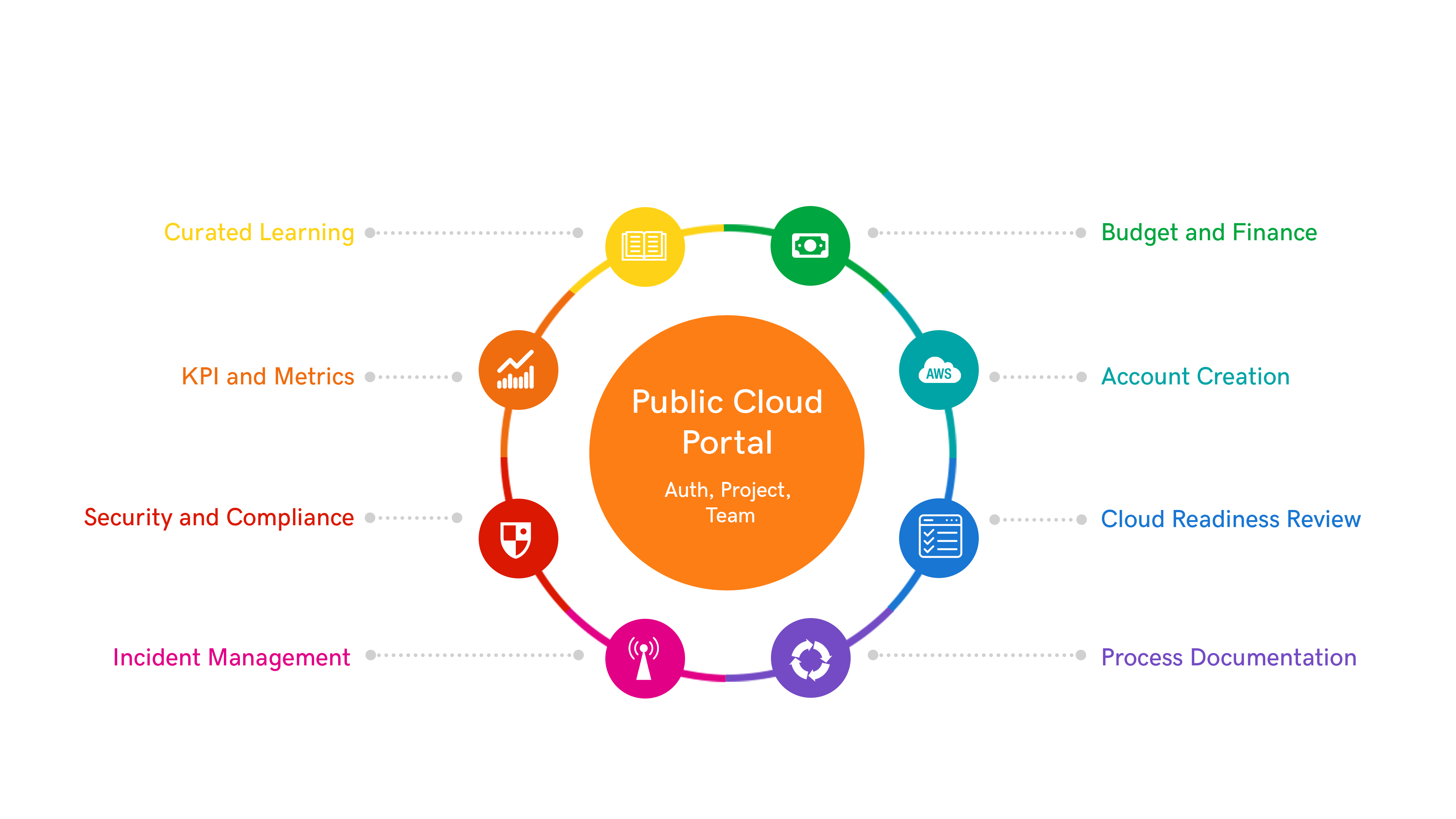 GoDaddy's journey to the cloud and their Public Cloud Portal