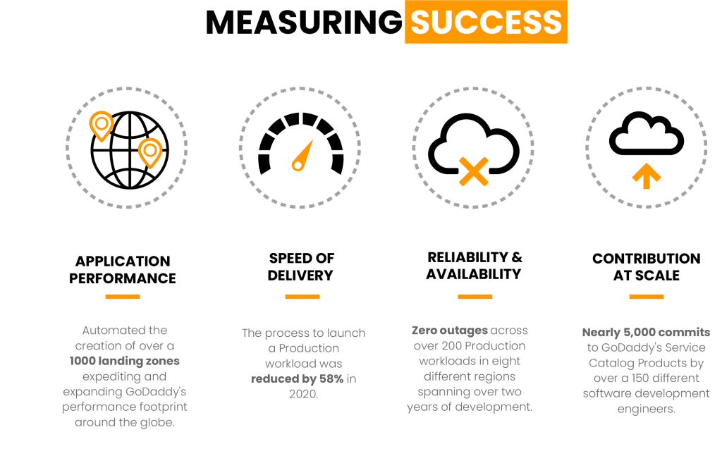 GoDaddy has achieved measureable success in 4 areas: 1/Application Performance; 2/Speed of Delivery; 3/ Reliability and Availability; and 4/Contribution at Scale