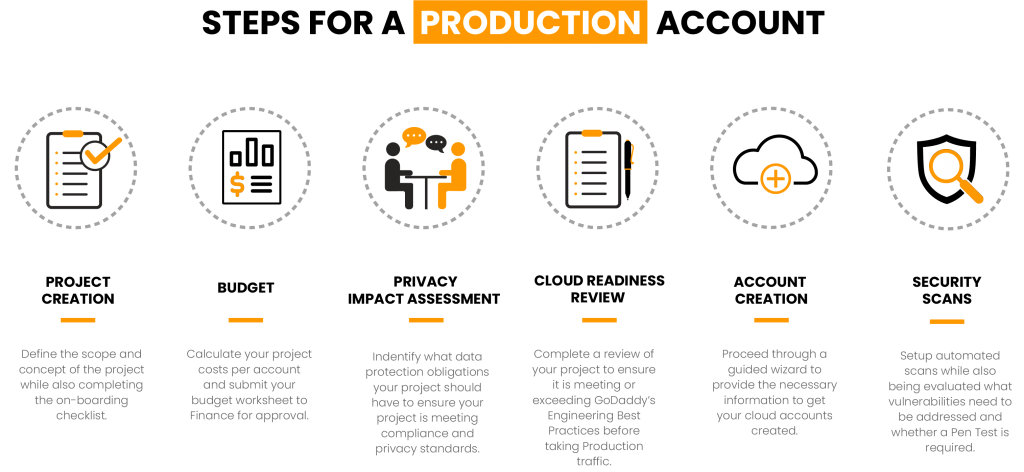 The Steps for a Production Account include 1/Project Creation; 2/Budget preparation; 3/Privacy Impact Assessment; 4/Cloud Readiness Review; 5/Account Creation through a guided wizard; and 5/Security Scans.
