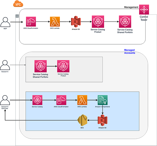 The managed service provider creates an Amazon Comprehend product in AWS Service Catalog and makes it available to other accounts through CloudFormation. The member accounts deploy the CloudFormation template, which creates an AWS Service Catalog product in their account. You launch the product from the member account.