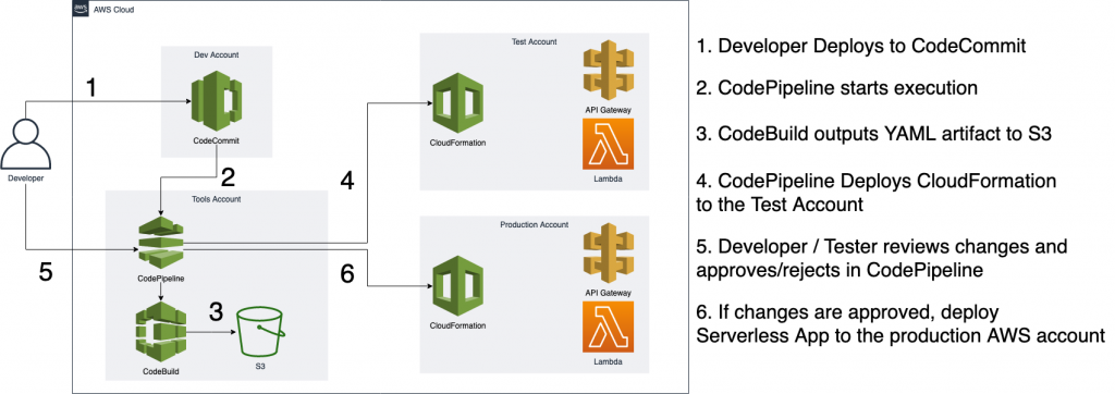 A developer deploys to AWS CodeCommit and AWS CodePipeline starts running the pipeline. AWS CodeBuild outputs YAML artifacts to Amazon S3. AWS CodePipeline deploys the CloudFormation template to the test account. The developer or tester reviews changes and approves or rejects them in AWS CodePipeline. If approved, the serverless app is deployed to the production AWS account.