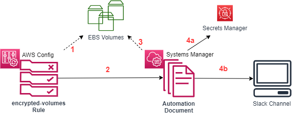 AWS Config monitors EBS volumes, invokes Systems Manager Automation documents on those that are not encrypted, and then sends relevant information to a Slack channel.
