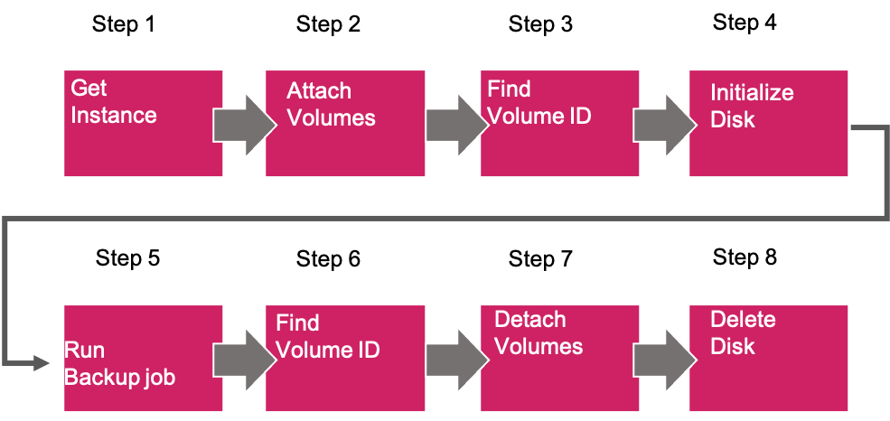 1. Identify the target instances based on user defined tags. 2. Provision EBS volumes and attach them to target EC2 instances. 3. Find the volume ID values of the volumes created in previous step. 4. Enable and mount the volume in Windows. 5. Run backup job and move the backup file to S3. 6. Unmount the volume in Windows. 7. Find the volume ID values of the volumes. 8. Delete the EBS volume.