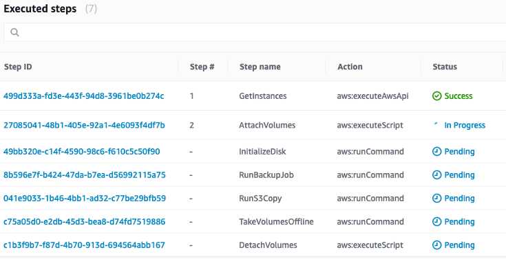The Executed steps page displays step ID, number, name, action, and status.