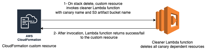 On stack deletion, the custom resource triggers the cleaner Lambda function to delete dependent resources. The Lambda function signals state (success/fail) back to the custom resource.