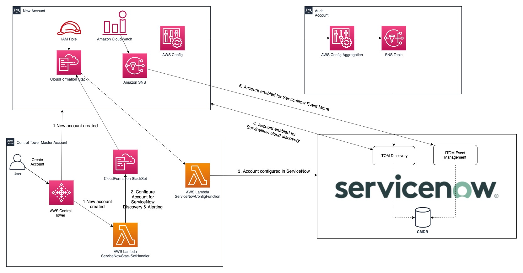 Diagram shows interactions after a new account is created (step 1), the account is configured in ServiceNow (steps 2 and 3), the account is enabled for ServiceNow Discovery and ServiceNow EventManagement (steps 4 and 5).