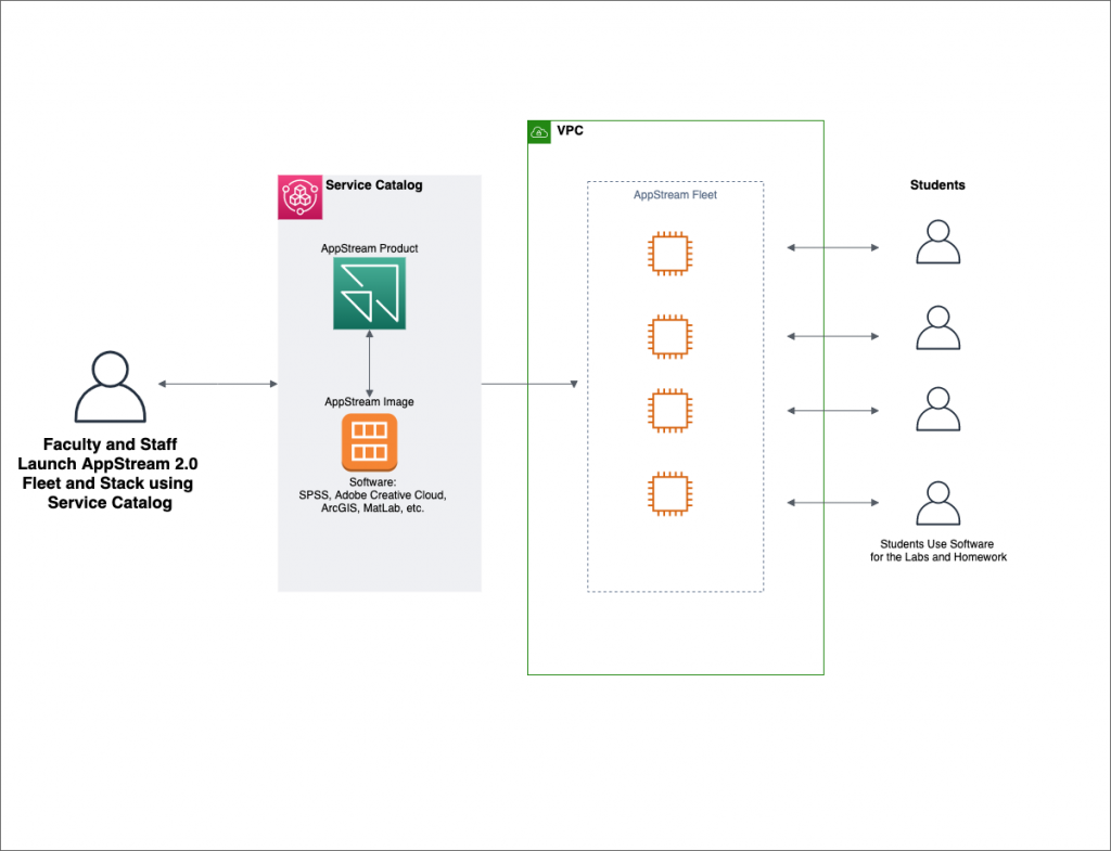 Architectural diagram showing Faculty and Staff using Service Catalog to deploy Amazon AppStream