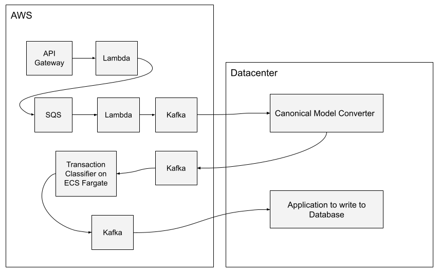 Data Flow Diagram to show the services in a Hybrid environment.