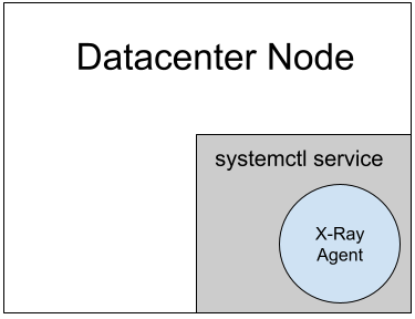 Diagram showing X-Ray agent in a datacenter on-prem
