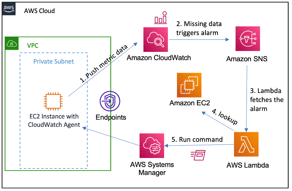 ] In step 1, the metric data is pushed to CloudWatch. In step 2, the missing data triggers an alarm. In step 3, a Lambda function fetches the alarm. In step 4, a lookup is performed in EC2. In step 5, a Lambda function uses Run Command to restart the process on the EC2 instance.