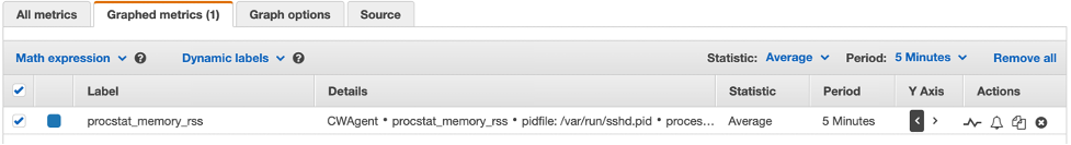 Graphed metrics tab is selected. Procstat_memory_rss is selected in the list.