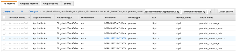 The All metrics tab is selected. The table includes columns for instance name, application name (in this example, ApplicationA), Auto Scaling group, environment (test), instance ID, metric type (process), exe (httpd), process name (httpd), and metric name