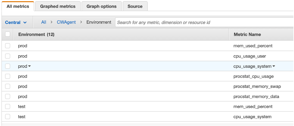 The All metrics tab is selected. There are 12 metrics for the Environment dimension