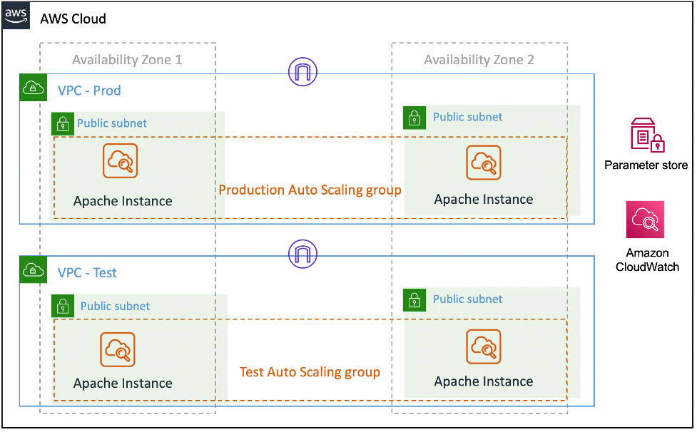 There are two VPCs: VPC- Prod and VPC – Test. There are two Auto Scaling groups that span two public subnets in each VPC. Inside each public subnet, there are Apache instances. Amazon CloudWatch and Systems Manager Parameter Store appear outside the VPCs.
