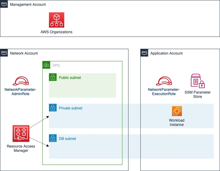 The solution architecture diagram displays a multi-account structure management by AWS Organizations with 3 accounts labeled as management, network, and application. The network account contains a VPC with 3 subnets labeled as public, private and DB. The network account contains an IAM role named NetworkParameterAdminRole. Resource Access Manager is used to share the private and DB subnets with the application account. The application account contains an IAM role named NetworkParameterExectuionRole and Systems Manager Parameter Store. A workload EC2 instance is deployed in the private subnet shared by the network account