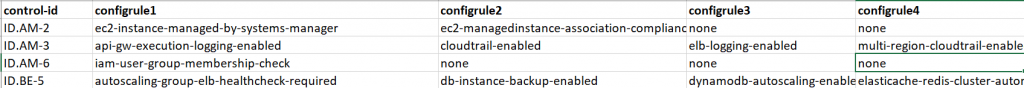 The control mapping file is a CSV that maps a compliance standard's control ID to AWS Config managed rules.