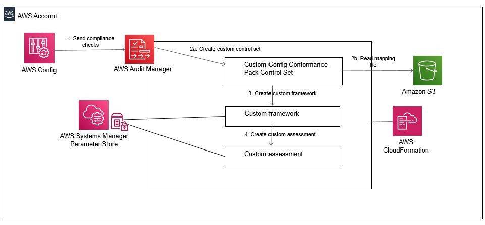 The diagram shows the interaction between AWS Config, AWS Audit Manager, AWS Systems Manager Parameter Store, an S3 bucket, and AWS CloudFormation. The interaction is described in the post.