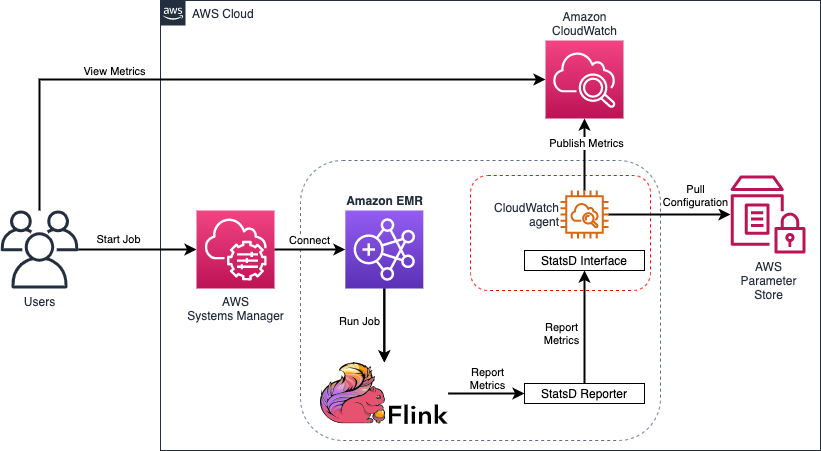 Users start a job by connecting through AWS Systems Manager to an EMR cluster. The cluster runs a Flink job, which reports metrics through the StatsD Reporter to the CloudWatch agent's local StatsD interface. The CloudWatch agent pulls configuration from the AWS Systems Manager Parameter Store. The CloudWatch agent publishes metrics to Amazon CloudWatch, where they can be viewed by users.