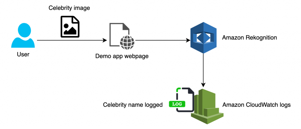 A user interacts with the web interface of a demo app and drops an image of a celebrity on the webpage. Amazon Rekognition analyzes the image. The name of the celebrity in the image is logged in Amazon CloudWatch logs.