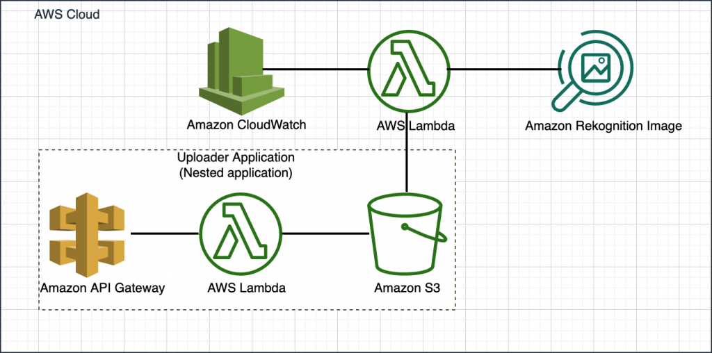 The demo app provides a web interface published using Amazon API Gateway where a user can drop an image to be analyzed. This triggers an AWS Lambda function that uploads the image to an S3 bucket. The uploaded image is picked up by another Lambda function that calls Amazon Rekognition to analyze the image. The results (the name of the celebrity) are logged in Amazon CloudWatch logs.